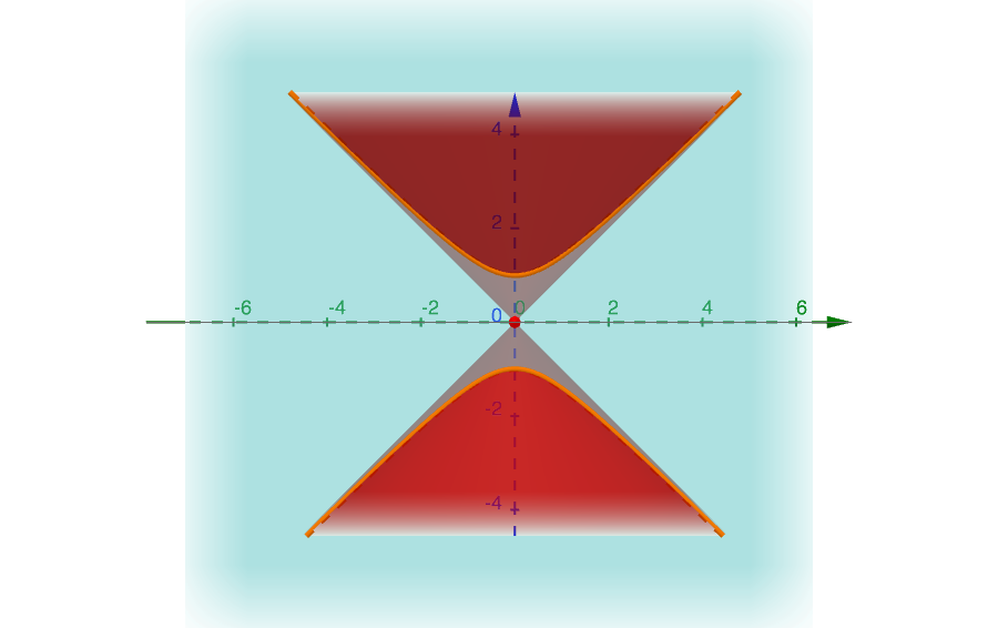 Conic sections: Hyperbole of equation z^2-y^2=1 shown on the yz-plane